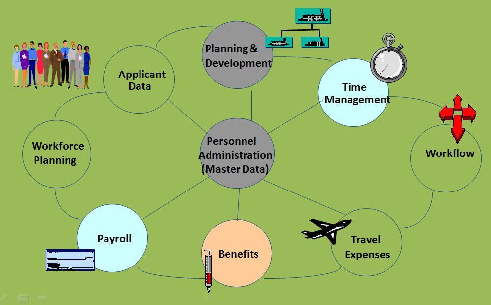 SAP HR Overview Diagram