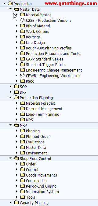 What is SAP PP Module | SAP PP Overview