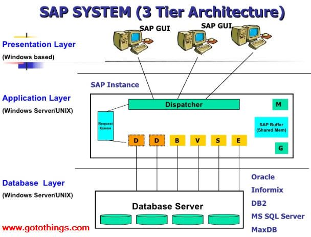 SAP SYSTEM (3 Tier Architecture)